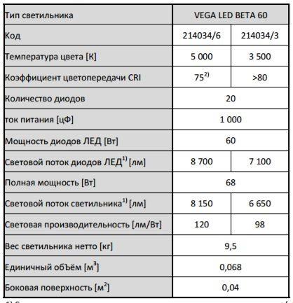 vega_led_beta